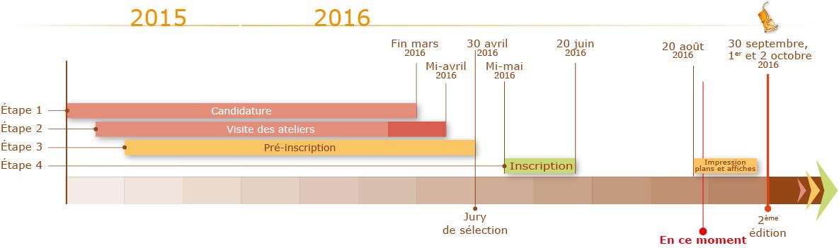 Dates importantes pour la prochaine édition